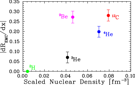 EMC Effect vs. Scaled Nuclear Density