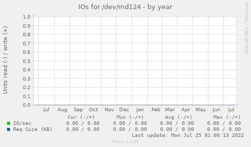 IOs for /dev/md124