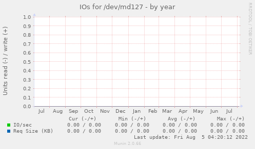 IOs for /dev/md127