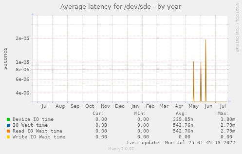 Average latency for /dev/sde