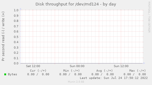 Disk throughput for /dev/md124