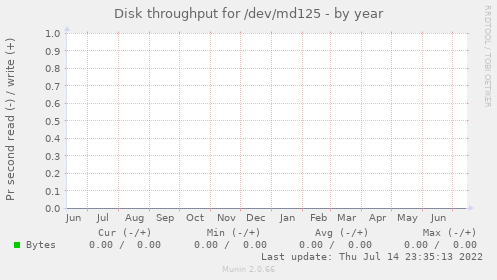 Disk throughput for /dev/md125