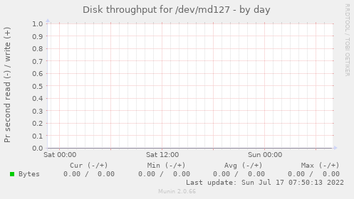 Disk throughput for /dev/md127