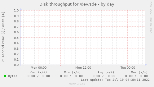 Disk throughput for /dev/sde