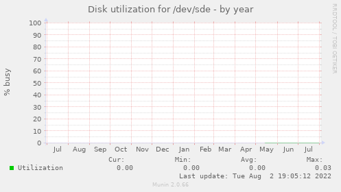 Disk utilization for /dev/sde