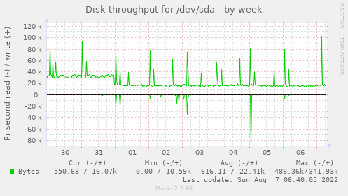 Disk throughput for /dev/sda