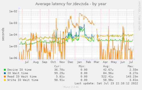 Average latency for /dev/sda