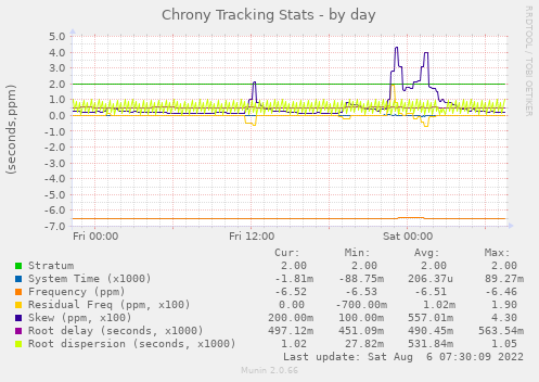 Chrony Tracking Stats