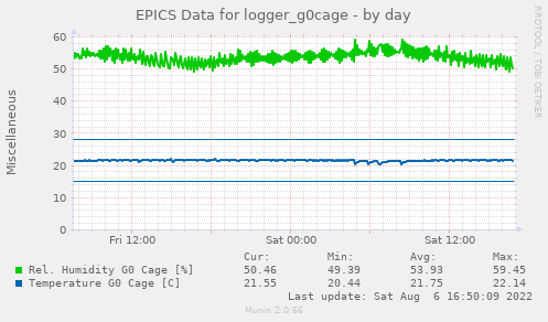 EPICS Data for logger_g0cage