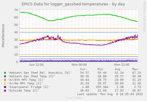 EPICS Data for logger_gasshed-temperatures
