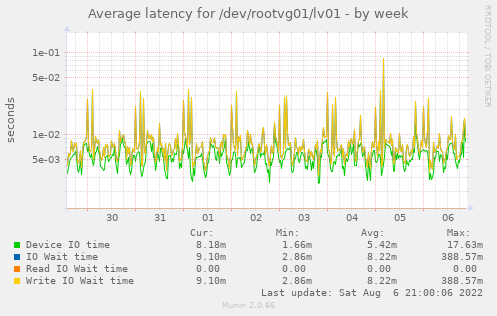 Average latency for /dev/rootvg01/lv01