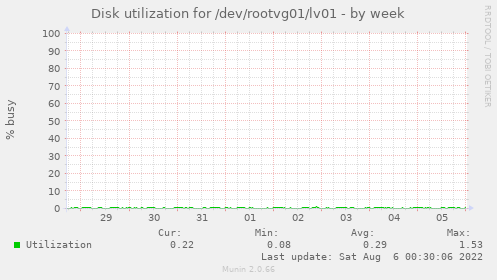 Disk utilization for /dev/rootvg01/lv01