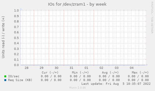 IOs for /dev/zram1