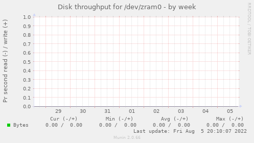 Disk throughput for /dev/zram0