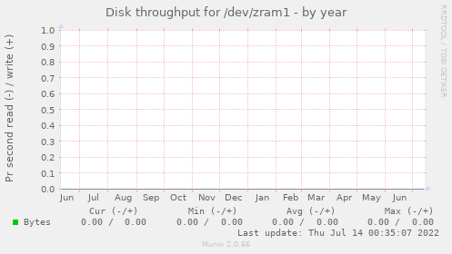 Disk throughput for /dev/zram1